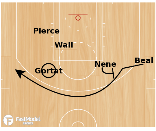 Basketball Play - Wizards 1-4 High Double PTP