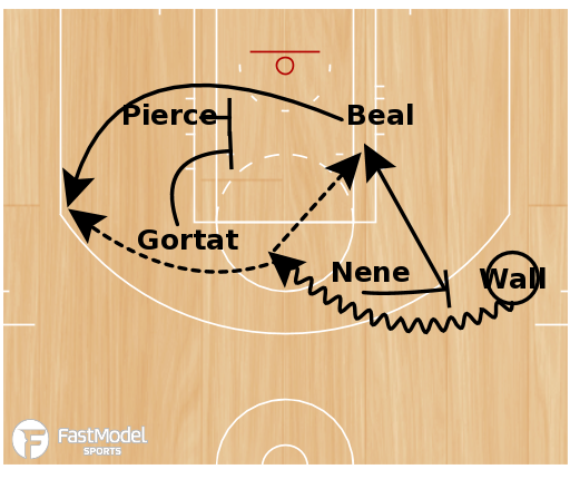 Basketball Play - Wizards 1-4 High Double Cross