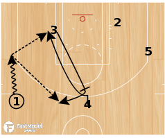 Basketball Play - Utah Jazz Stagger Flare