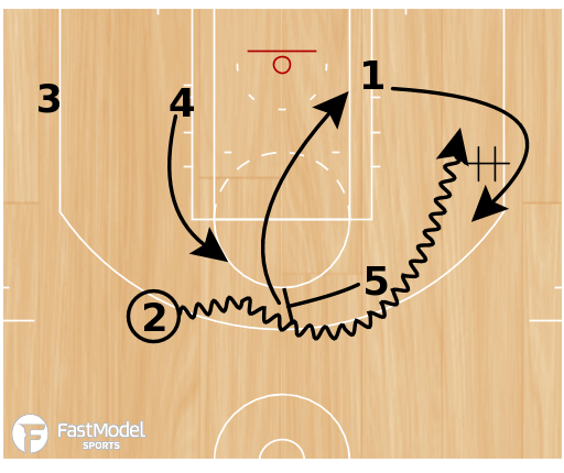 Basketball Play - Trail Blazer Horns Ball-Screen