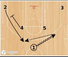 Basketball Play - Trail Blazer Horns Fake Stagger