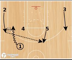 Basketball Play - Trail Blazer Horns Shuffle