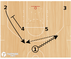 Basketball Play - Trail Blazer Horns Stagger