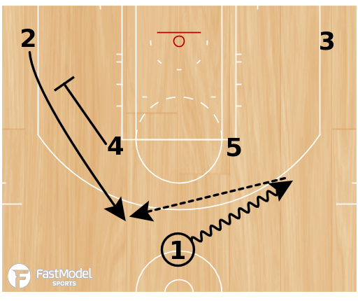 Basketball Play - Trail Blazer Horns Stagger