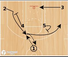 Basketball Play - Trail Blazer Horns Wheel