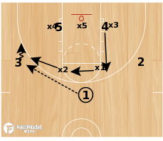 Basketball Play - Tom Izzo: Arm Chop