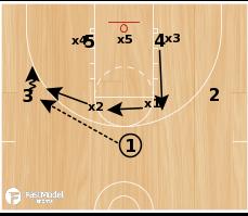 Basketball Play - Tom Izzo: Arm Chop