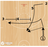 Basketball Play - San Antonio Spurs ATO Zipper Iverson Elevator
