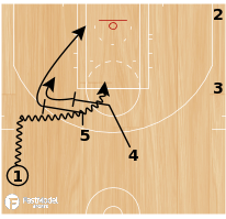 Basketball Play - San Antonio Spurs Double Drag