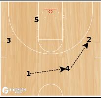 Basketball Play - Colorado Mesa Swing Action