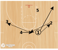Basketball Play - Play of the Day 07-13-12: 3 Iso Triple