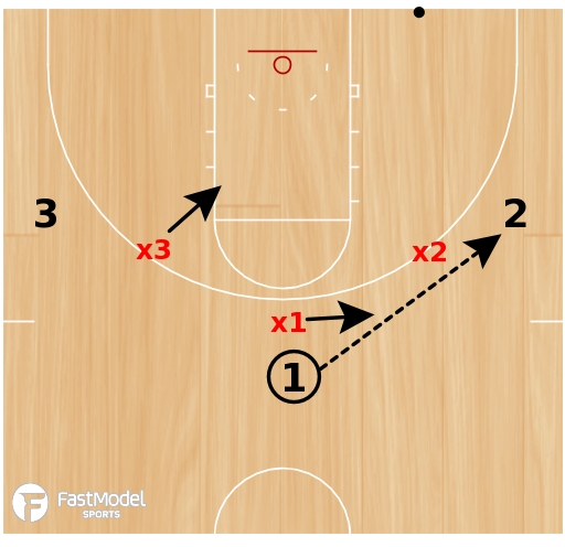 Basketball Play - 3 on 3 on Top (Cut & Fill)