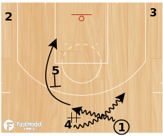 "Basketball Play - Boston Celtics ""Indy Rip"""