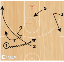 Basketball Play - Rosenthal: Orlando Deep Post Duck In
