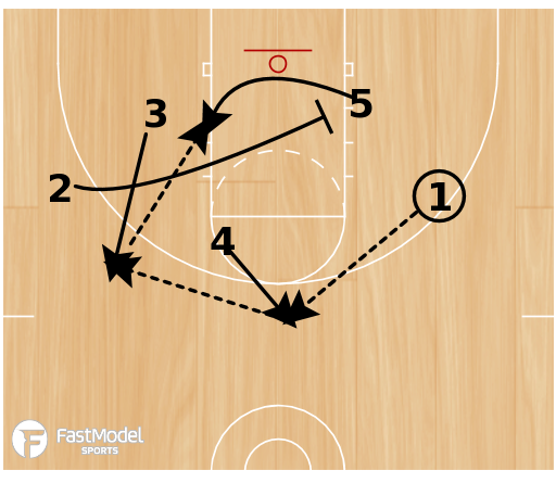 Basketball Play - Play of the Day 07-14-12: 23 Double Punch