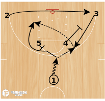 Basketball Play - Florida Gators Horns Ball-Screen