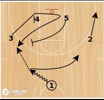 Basketball Play - Florida Gators Loop Ball-Screen