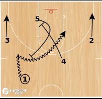 Basketball Play - Florida Gators Quick Ball-Screen