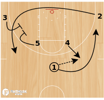 Basketball Play - Gators Horns Reverse Out
