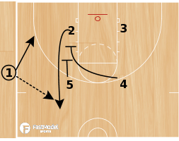 Basketball Play - Play of the Day 07-15-12: Sideline Box Zipper