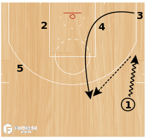 "Basketball Play - Atlanta Hawks ""UCLA Flare"""
