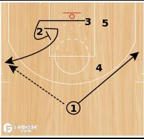 "Basketball Play - Washington Wizards ""Post Rub Rip Empty"""