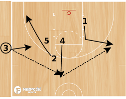 Basketball Play - Play of the Day 07-16-12: Sideline Triangle Slice