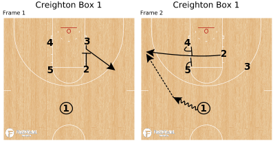Basketball Play - Creighton Box 1