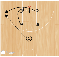 Basketball Play - Creighton Box 2