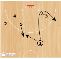 Basketball Play - Kentucky Side On-Ball Sets
