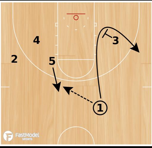 Basketball Play - Kentucky Side On-Ball Sets