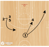 Basketball Play - San Antonio Spurs Quick Hitter PnR