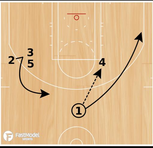 Basketball Play - San Antonio Spurs Quick Hitter PnR