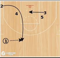 "Basketball Play - Boston Celtics ""Loop"""