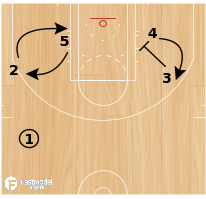 Basketball Play - Rosenthal: Lob Play for the Point Guard
