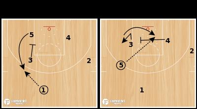 "Basketball Play - Memphis Grizzlies ""Post Backscreen"""