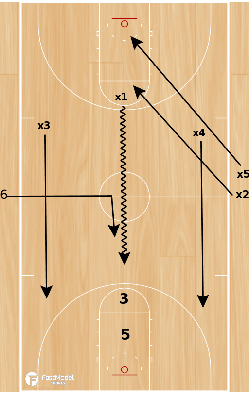 Basketball Play - Rosenthal: 3 on 2 Continuous