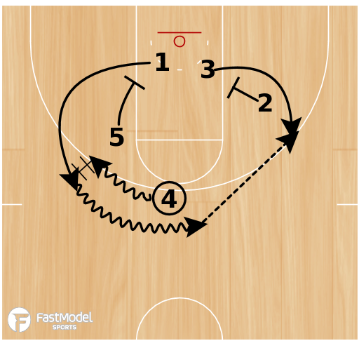 Basketball Play - NCAA Playbook By Set