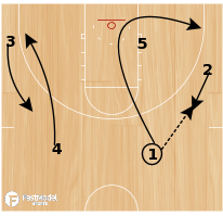Basketball Play - Georgetown Double Back-Cut