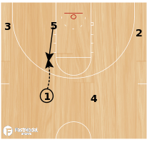 Basketball Play - Georgetown Elbow Down