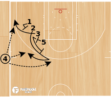 Basketball Play - WOB: Need 3 Short Clock
