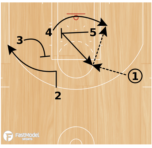 Basketball Play - Memphis Grizzlies SOG Hi-Lo