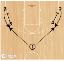 Basketball Play - Grinnell Spread