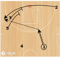 Basketball Play - Grinnell Stagger Triple