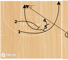 """Basketball Play - Los Angeles Clippers """"EOG LOB"""""""