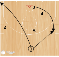 "Basketball Play - Houston Rockets ""Post 45"""