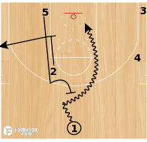 "Basketball Play - Cleveland Cavaliers ""Thumbs Down 25"""