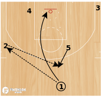 "Basketball Play - Cleveland Cavaliers ""Loop Double"""