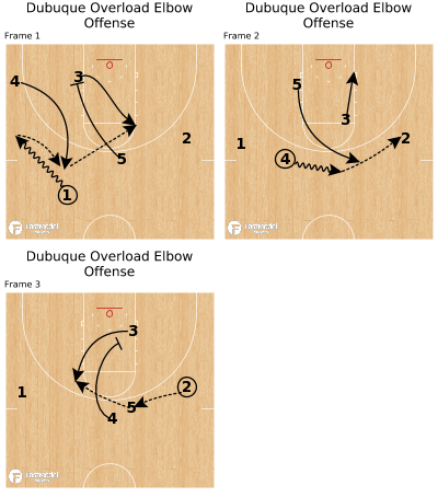 Basketball Play - Dubuque Overload Elbow Offense
