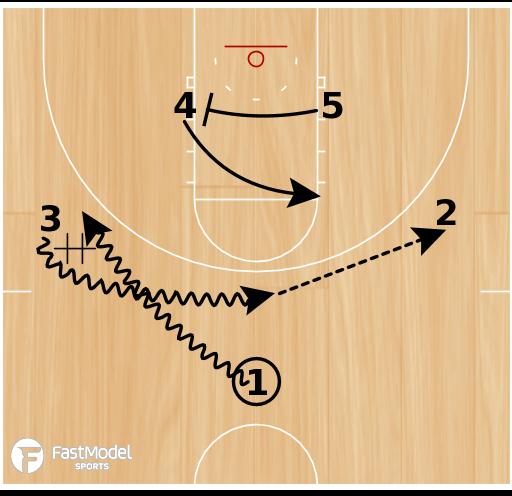 Basketball Play - Dubuque Cross Slip
